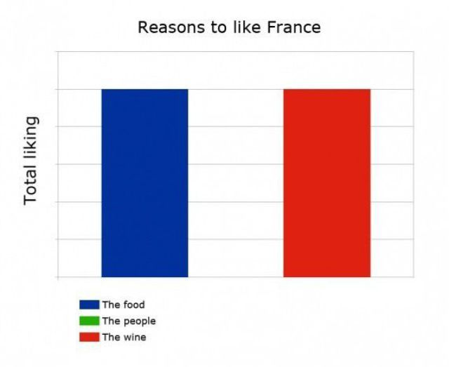 reasons to like france
